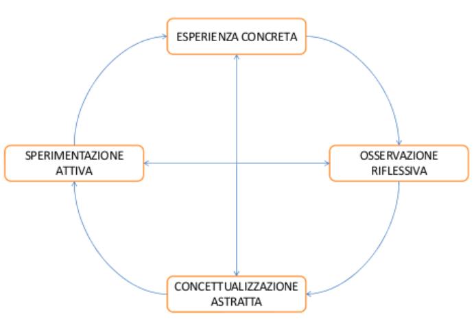 Lo stile di apprendimento esperienziale utilizzato da Andrea Succi