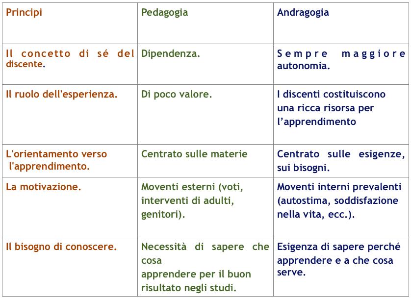 principi pedagogia andragogia